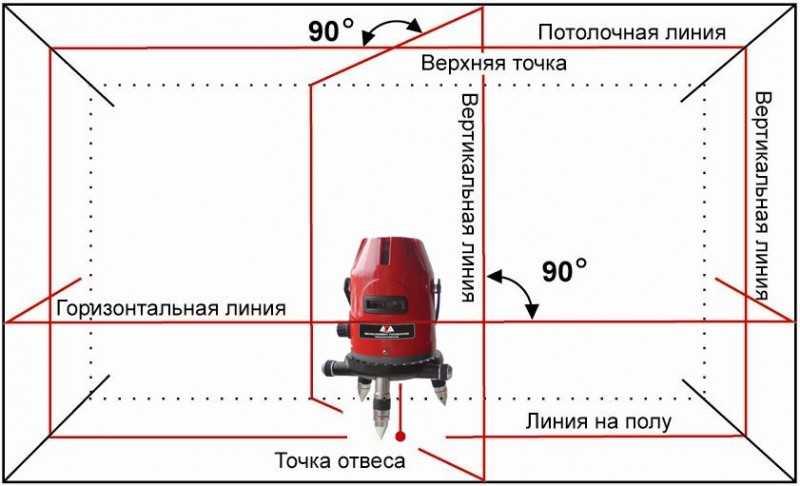 Разные модели могут выдавать от одного до пяти лучей