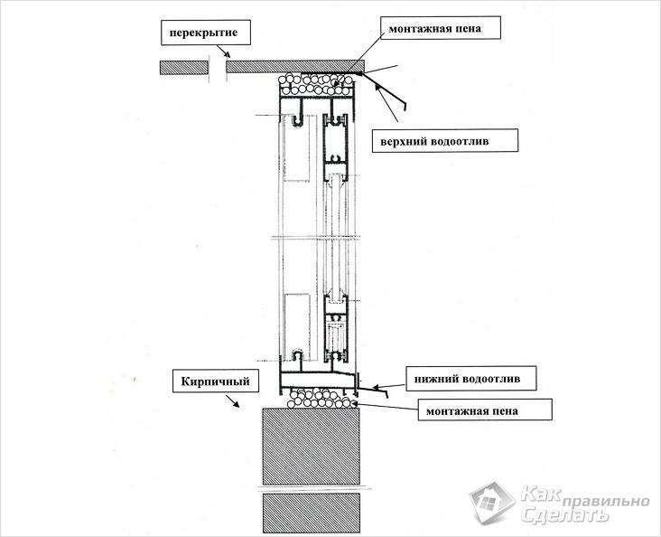 Схема остекления с раздвижным механизмом
