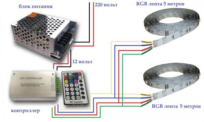 Основные преимущества светодиодной ленты