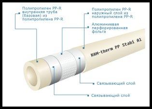Полипропиленовые трубы KAN-therm PP Stabi Al армированные алюминием