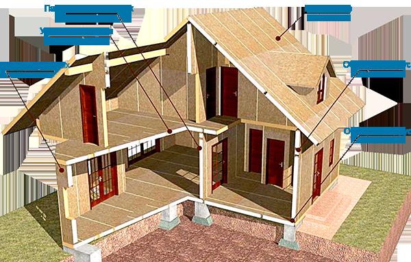 Пошаговое строительство дома из СИП панелей своими руками от фундамента до фасада