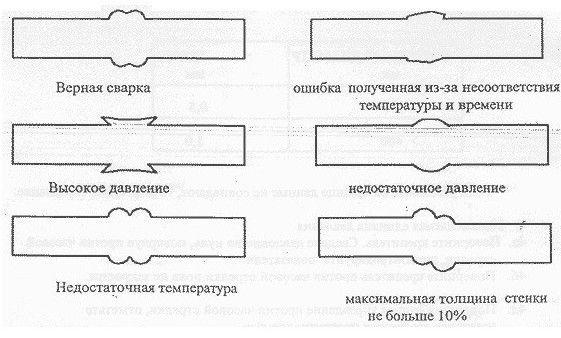 Ошибки при сварке полипропиленовых труб встык