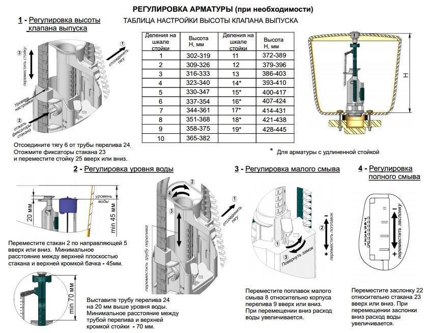 Схема регулировки сложных сливных механизмов