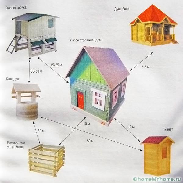 Оптимальные расстояния между постройками на даче