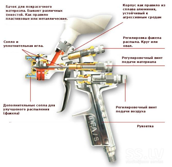 Устройство пневматического распылителяющего пистолета