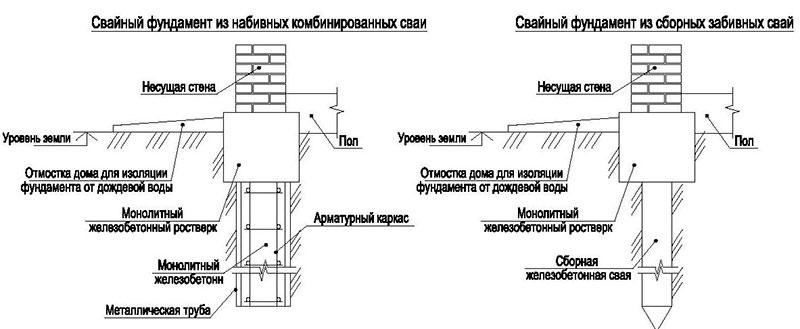 Типы свайных оснований для частного дома