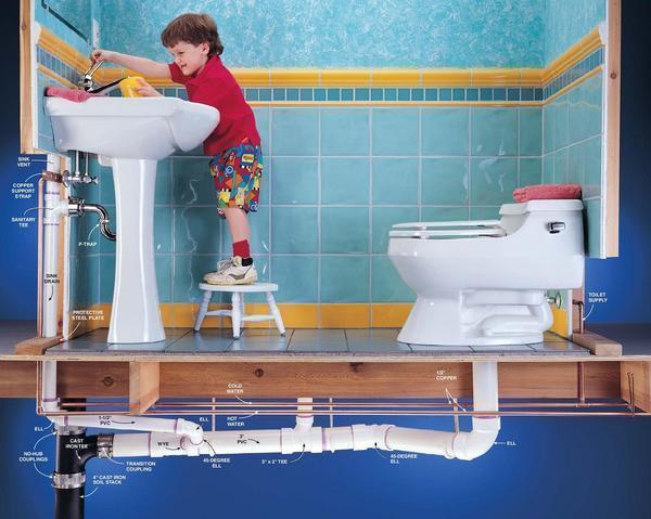 Последовательность планировки разводки воды в квартире