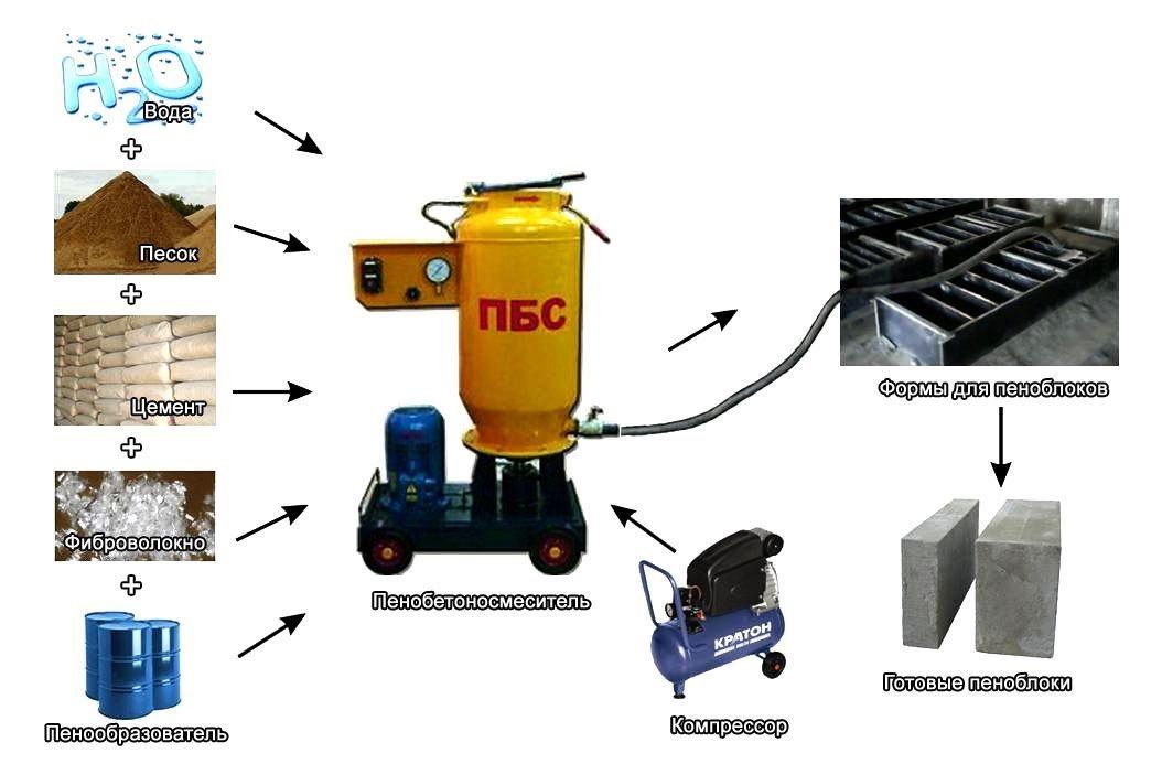 На фото – технология производства пеноблоков.