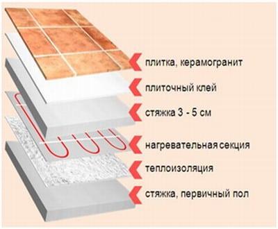 Особенности укладывания кафеля на вертикальную стену