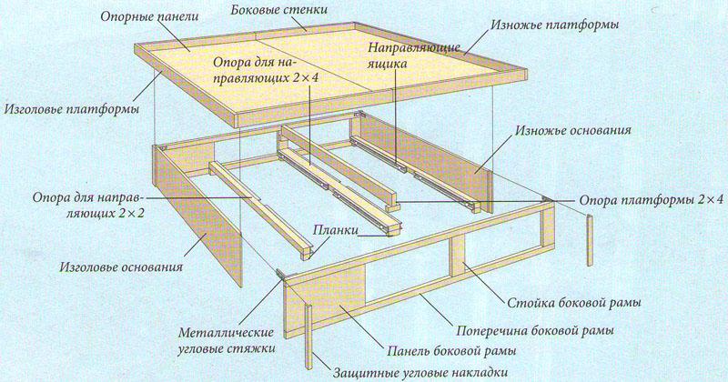 Схема кровати с выдвижными ящиками