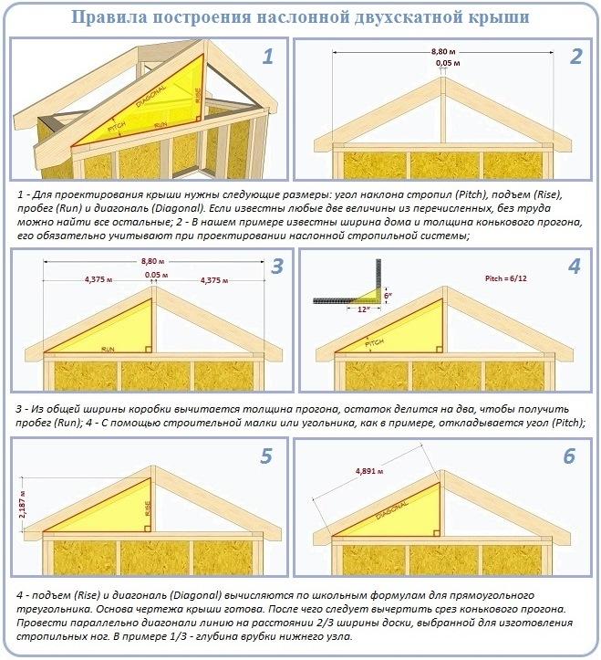 Стропильная система каркасного дома