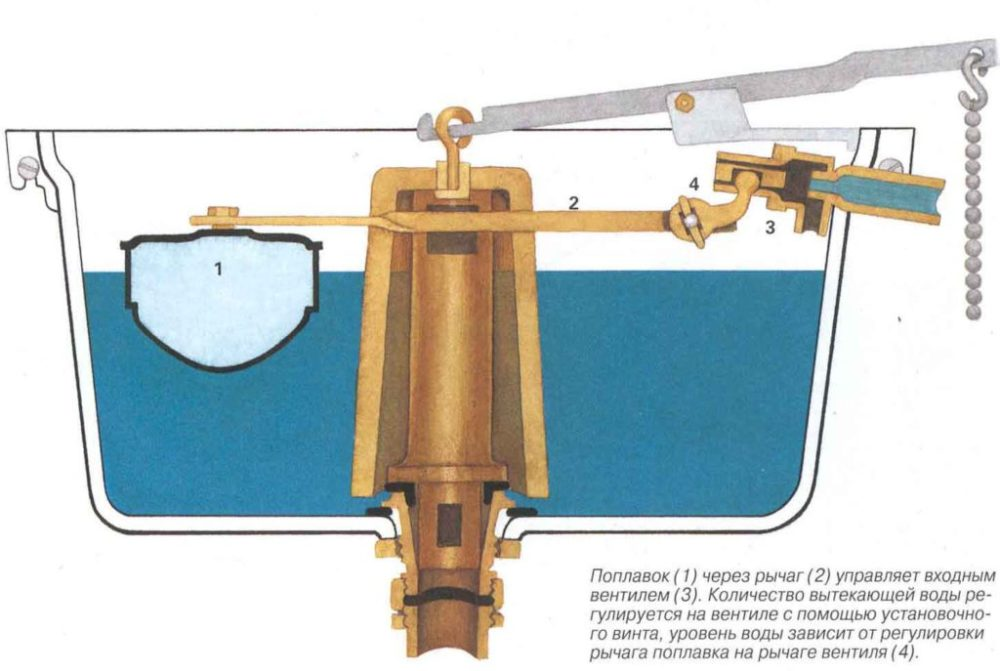 Фото - навесной высоко расположенный сливной бак с внутренностями