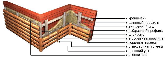Как крепить блок-хаус на обрешетку