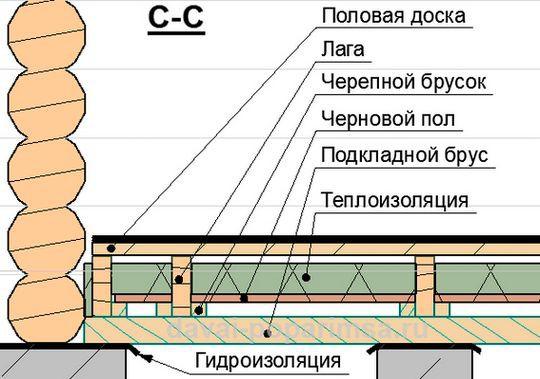 Схема укладки теплоизоляции пола в парной русской бани