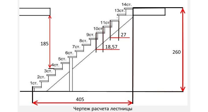 Ручной расчет параметров лестниці из металла на второй этаж