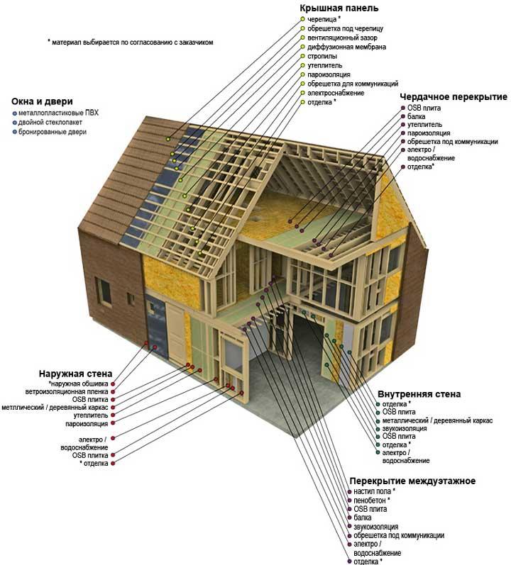схема-каркасного_дома_обзор