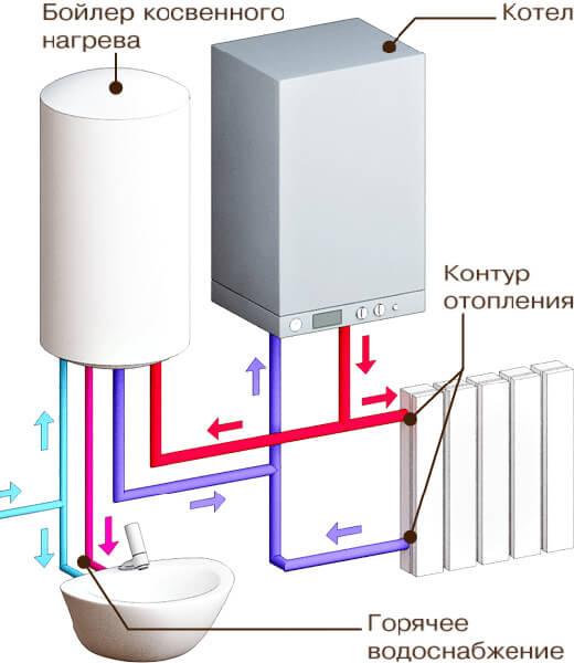 бойлерная система отопления