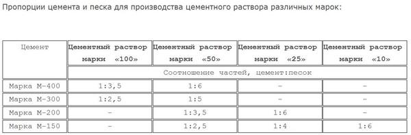 В таблице указаны основные марки раствора и расход сырья
