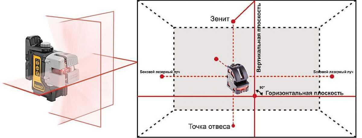 Линейный лазерный нивелир дает одну или несколько плоскостей с определенным углом развертки