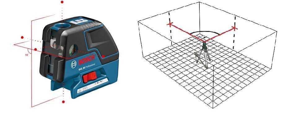 Самые простые лазерные уровни дают только точки в одной или нескольких плоскостях