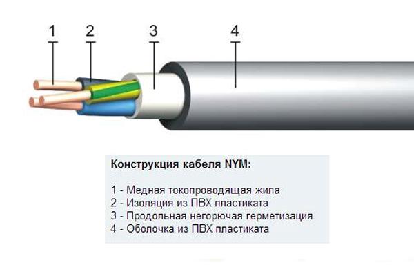 Устройство кабелей