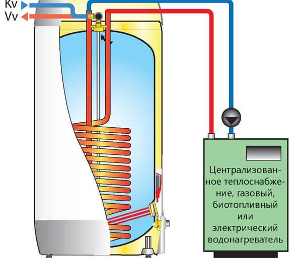электрический бойлер для отопления дома