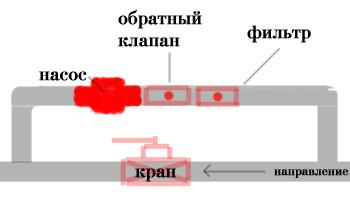 Использование дополнительного насоса в системе отопления
