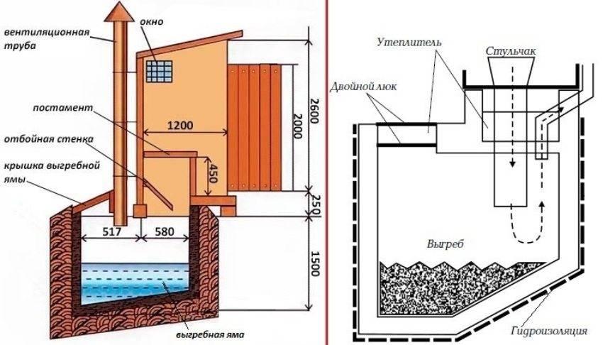 Схема туалета с выгребом