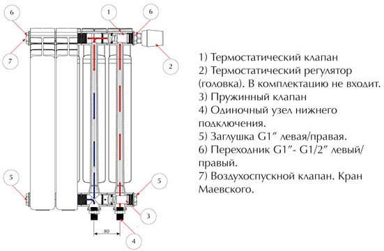 Конструкция радиаторов из биметалла