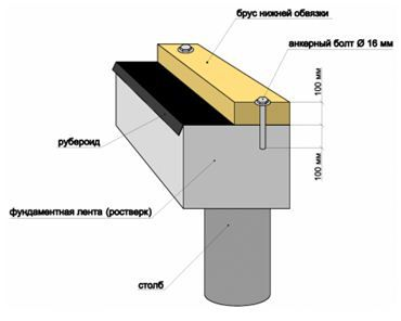 Схема крепления бруса