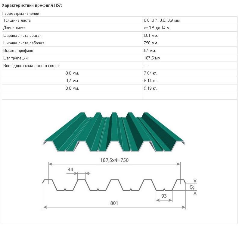 Профнастил Н57 для крыши - характеристики, схема