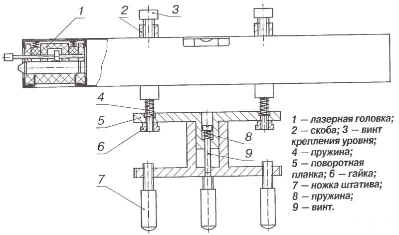 Схема нивелира с использованием штатива от фотоаппарата