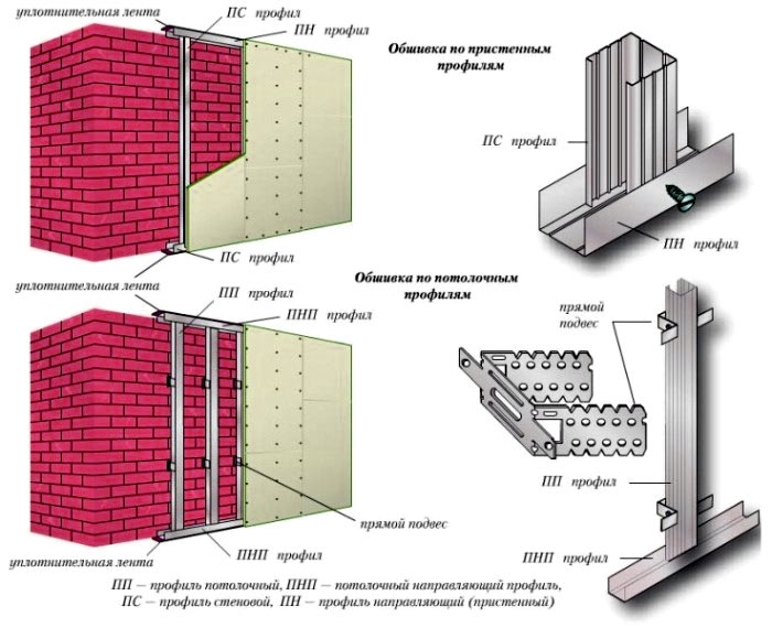 обшивка стены гипсокартон