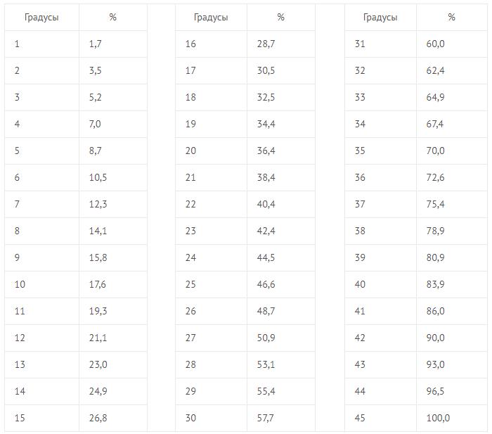Таблица перевода угла наклона крыши (градусы) в проценты и наоборот