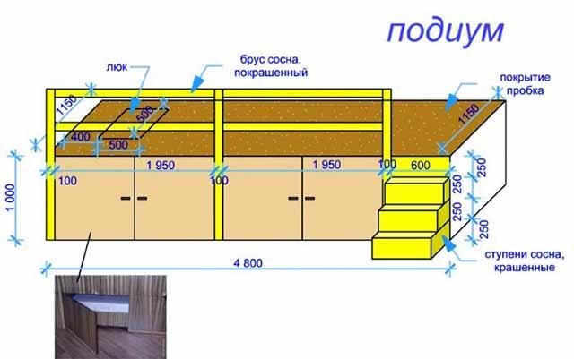 Схема ложа на подиуме