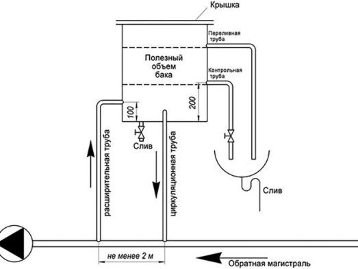 конструкция расширительной емкости для отопления