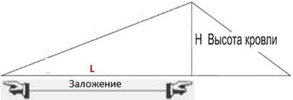 измерение угла наклона крыши