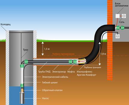 Заглубление труб водопровода