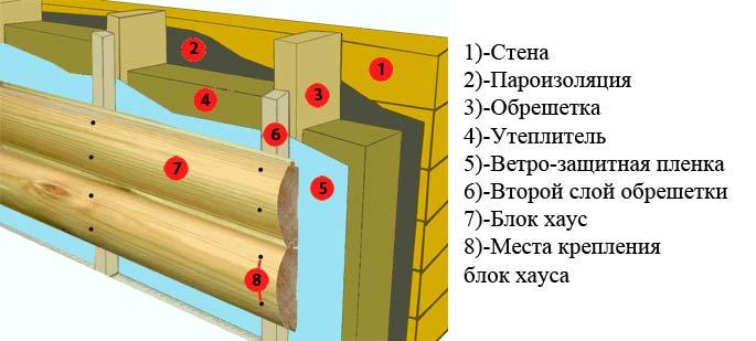 фото Схема монтажа блок-хауса