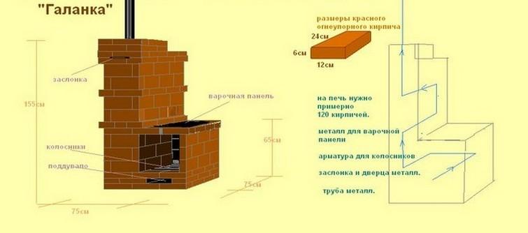 На рисунке изображена простейшая кирпичная печь для обогрева и приготовления пищи