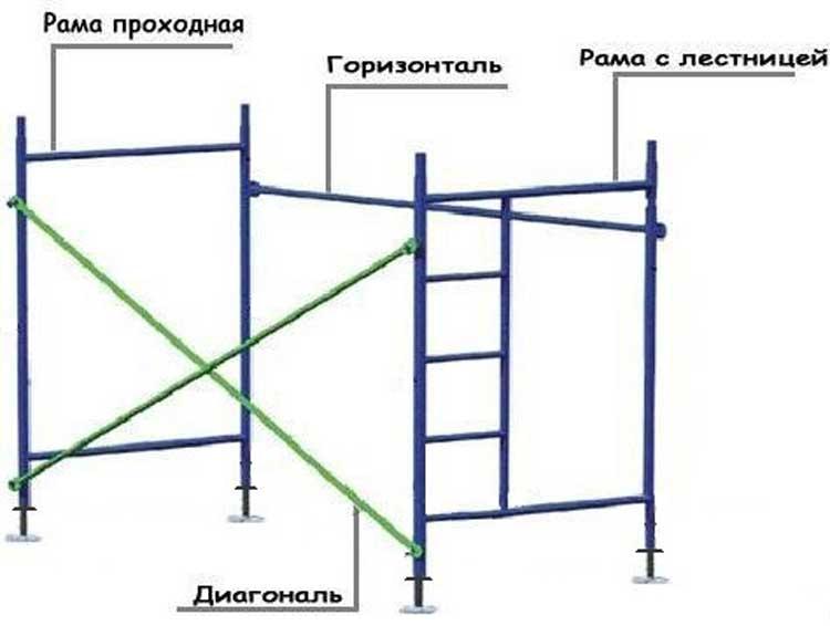 Порядок монтажа строительных лесов из профильных труб и пиломатериалов
