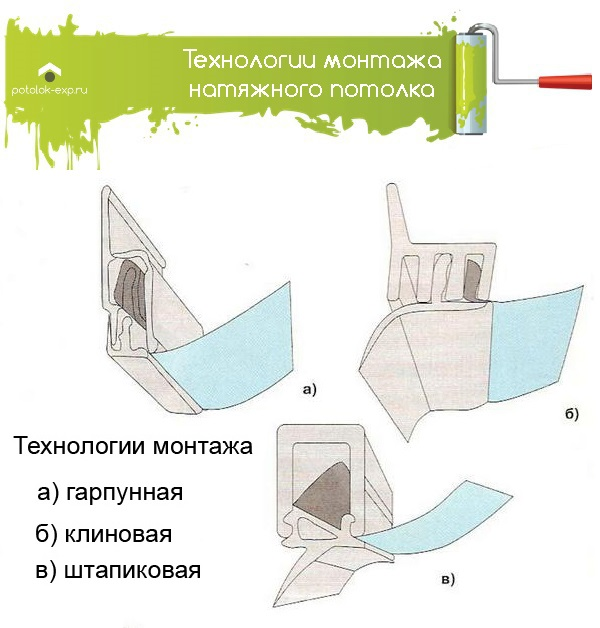 Технологии монтажа натяжного потолка