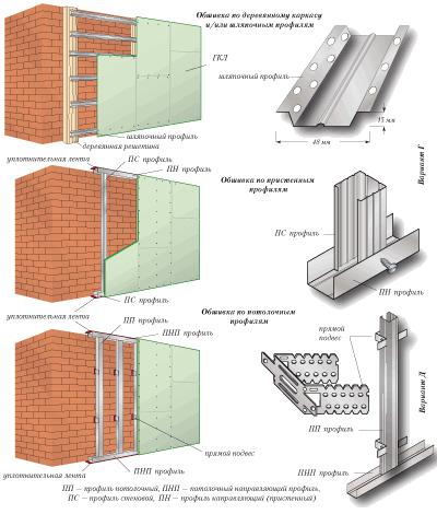 Варианты каркасных обшивок стен гипсокартоном