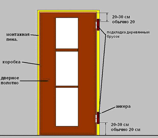 Схема дверной коробки и двери