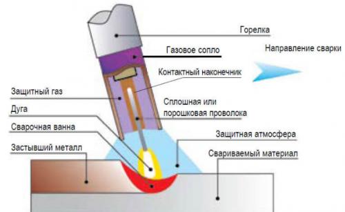 Сварка алюминия газовой горелкой