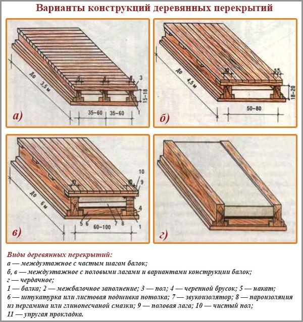 Варианты конструкций деревянных перекрытий