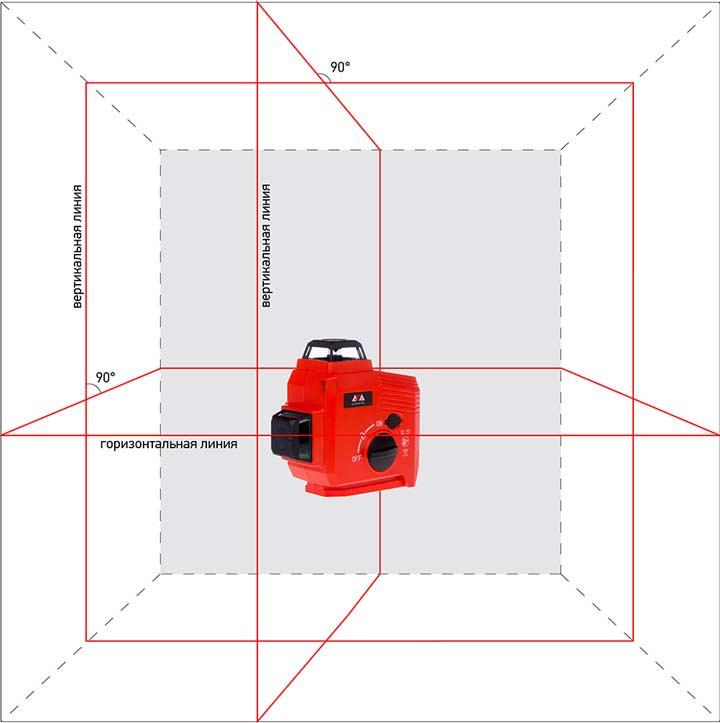 Ротационные приборы (построители плоскости)