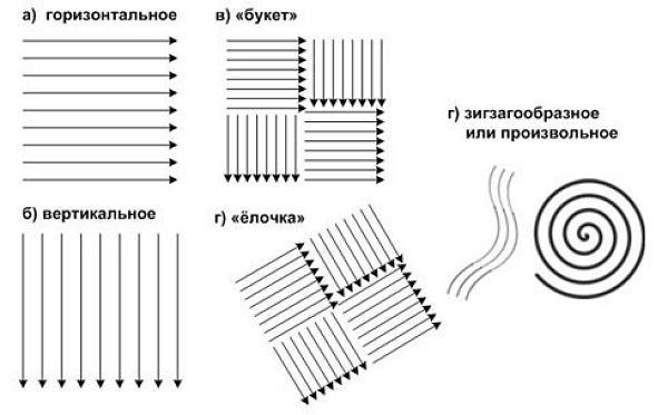 Схемы нанесения жидких обоев