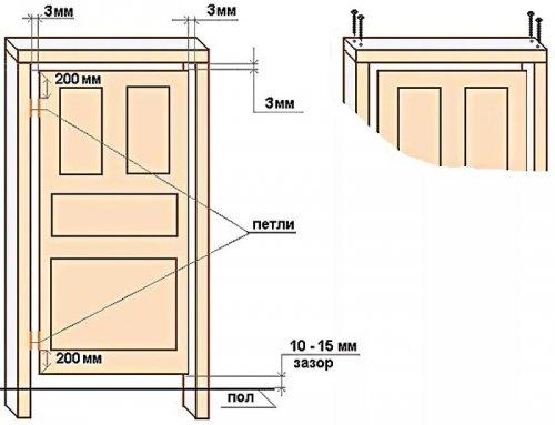 зазоры при установке дверной коробки