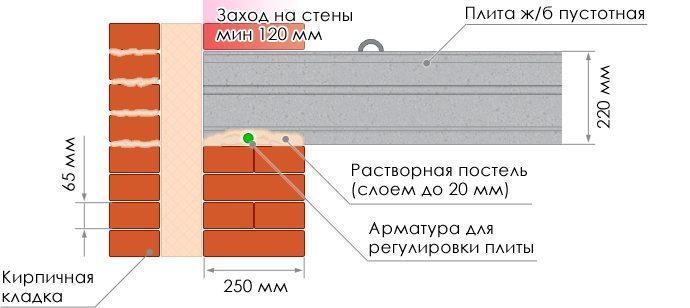 Укладка железобетонного изделия